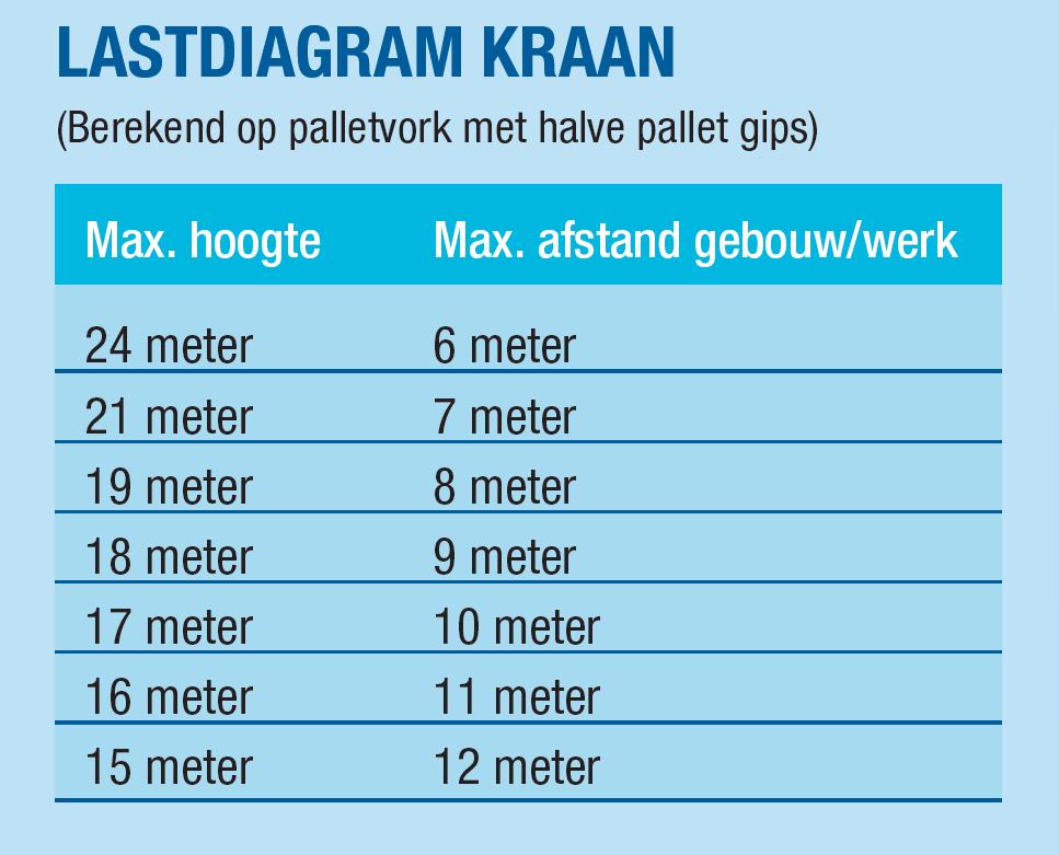lastdiagram-kraan