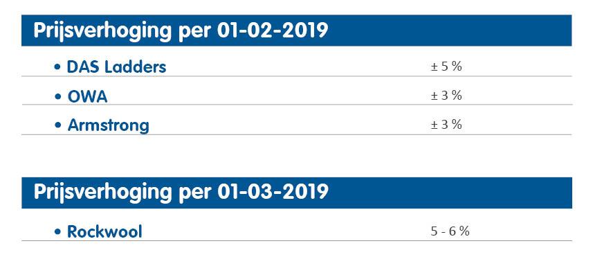 Tabel prijsverhoging B+M februari 2019